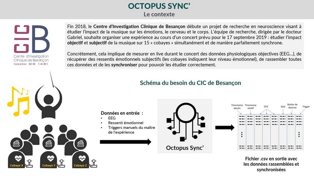 octopus_sync_contexte